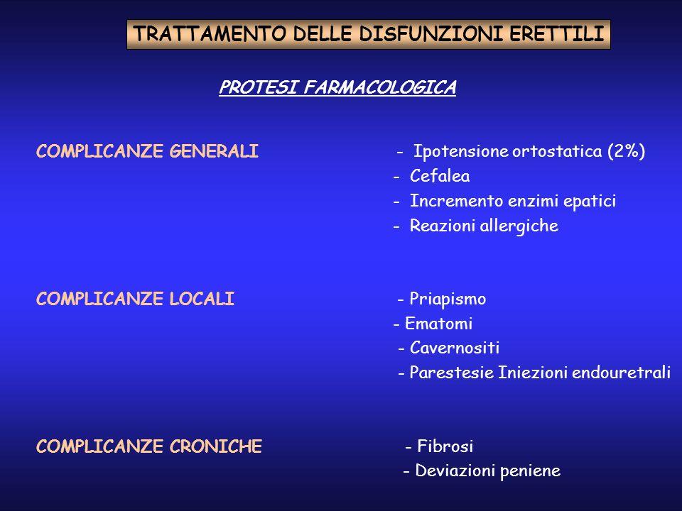 COMPLICANZE GENERALI - Ipotensione ortostatica (2%) - Cefalea - Incremento enzimi epatici - Reazioni allergiche COMPLICANZE LOCALI - Priapismo - Ematomi - Cavernositi - Parestesie Iniezioni endouretrali COMPLICANZE CRONICHE - Fibrosi - Deviazioni peniene TRATTAMENTO DELLE DISFUNZIONI ERETTILI PROTESI FARMACOLOGICA