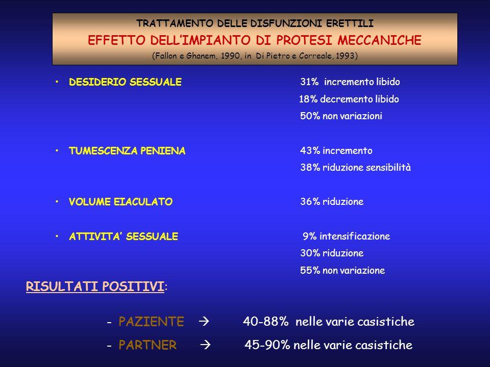 EFFETTO DELLIMPIANTO DI PROTESI MECCANICHE (Fallon e Ghanem, 1990, in Di Pietro e Correale, 1993) DESIDERIO SESSUALE 31% incremento libido 18% decremento libido 50% non variazioni TUMESCENZA PENIENA 43% incremento 38% riduzione sensibilità VOLUME EIACULATO 36% riduzione ATTIVITA SESSUALE 9% intensificazione 30% riduzione 55% non variazione RISULTATI POSITIVI: - PAZIENTE 40-88% nelle varie casistiche - PARTNER 45-90% nelle varie casistiche