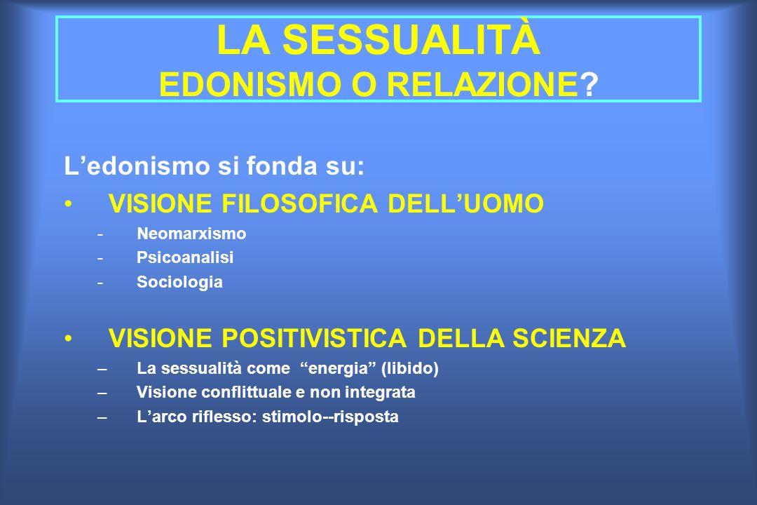 LA SESSUALITÀ EDONISMO O RELAZIONE? Ledonismo si fonda su: VISIONE FILOSOFICA DELLUOMO -Neomarxismo -Psicoanalisi -Sociologia VISIONE POSITIVISTICA DE