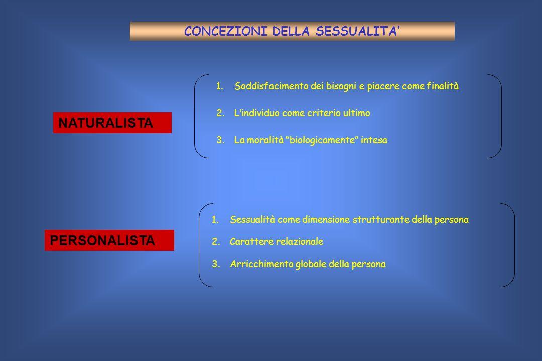 CONCEZIONI DELLA SESSUALITA NATURALISTA PERSONALISTA 1. 1.Soddisfacimento dei bisogni e piacere come finalità 2. 2.Lindividuo come criterio ultimo 3.