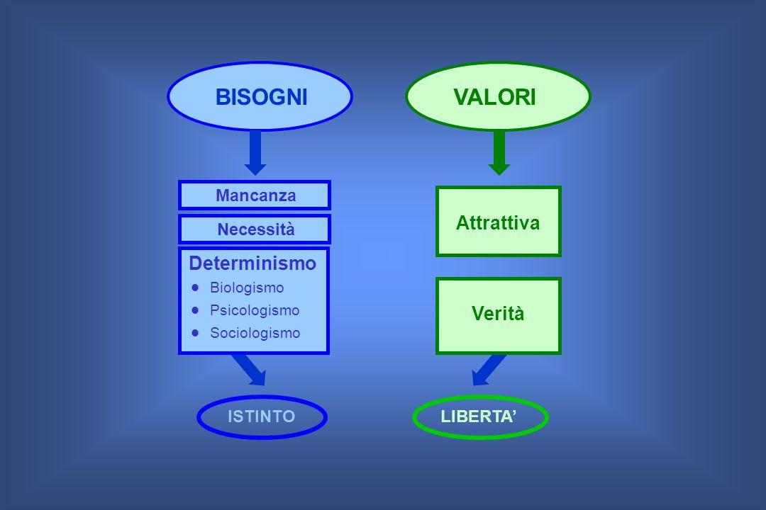 BISOGNIVALORI Necessità Mancanza Verità Attrattiva Determinismo Biologismo Psicologismo Sociologismo ISTINTOLIBERTA