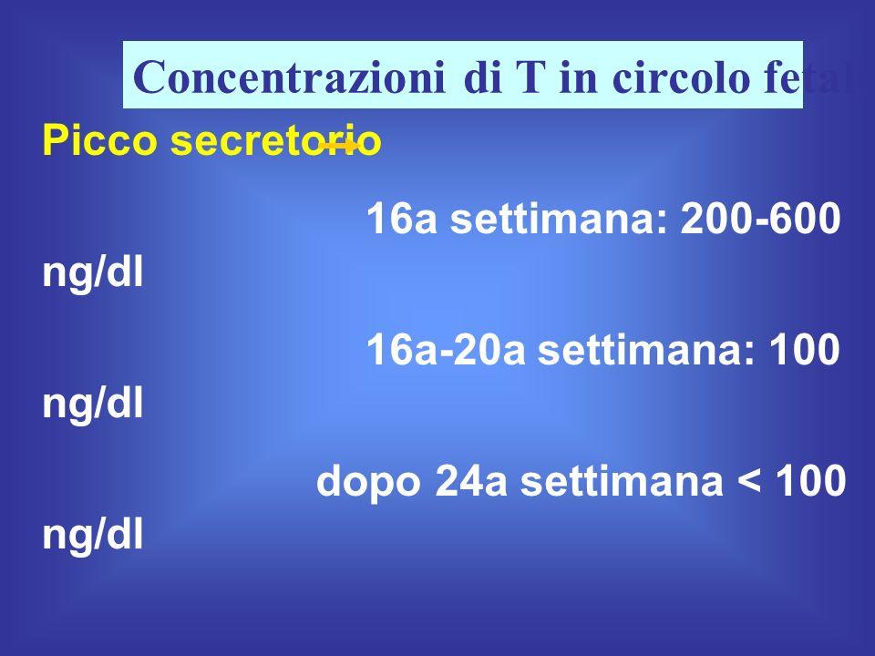 Picco secretorio 16a settimana: 200-600 ng/dl 16a-20a settimana: 100 ng/dl dopo 24a settimana < 100 ng/dl Dopo la 18a settimana la secrezione di T si