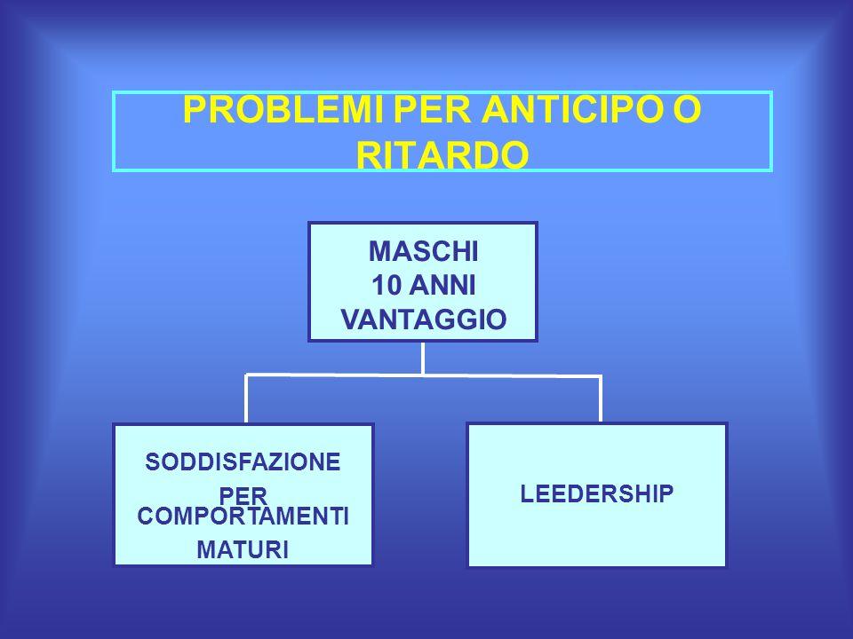 PROBLEMI PER ANTICIPO O RITARDO MASCHI 10 ANNI VANTAGGIO SODDISFAZIONE PER COMPORTAMENTI MATURI LEEDERSHIP