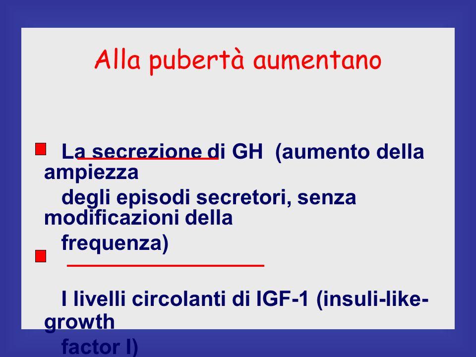 Alla pubertà aumentano La secrezione di GH (aumento della ampiezza degli episodi secretori, senza modificazioni della frequenza) I livelli circolanti di IGF-1 (insuli-like- growth factor I)