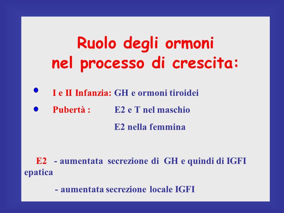 Ruolo degli ormoni nel processo di crescita: I e II Infanzia: GH e ormoni tiroidei Pubertà : E2 e T nel maschio E2 nella femmina E2 - aumentata secrezione di GH e quindi di IGFI epatica - aumentata secrezione locale IGFI