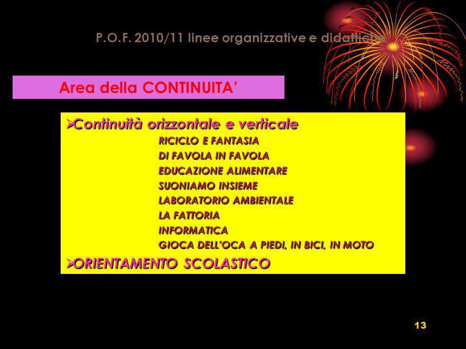 13 P.O.F. 2010/11 linee organizzative e didattiche Area della CONTINUITA Continuità orizzontale e verticale Continuità orizzontale e verticale RICICLO