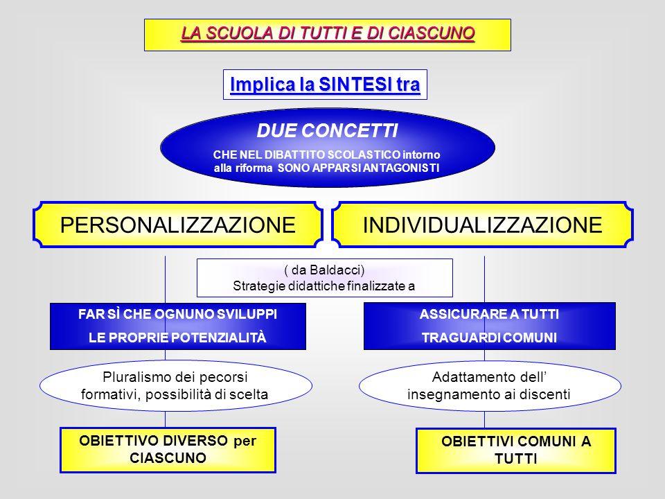 SINTESI tra PERSONALIZZAZIONE INDIVIDUALIZZAZIONE Prof.ssa Sandrone: la PERSONALIZZAZIONE contiene lINDIVIDUALIZZAZIONE Luguaglianza è il principio, non il risultato dellazione educativa GARANTIRE A TUTTI percorsi che sviluppino al massimo grado possibile le COMPETENZE ritenute FONDAMENTALI dallo STATO (attenzione alla opzionalità, alla flessibilità, alla possibilità di scelta da parte dellallievo e della famiglia ) AIUTARE OGNUNO A SVILUPPARE LE PROPRIE POTENZIALITÀ i propri punti di forza secondo le proprie potenzialità (Attenzione a tempi, modi, quantità,…diversi per impostare insegnamento/apprendimento, auto-orientamento e valutazione critica) DIRITTO ALLEGUAGLIANZA E DIRITTO ALLA DIVERSITÀ