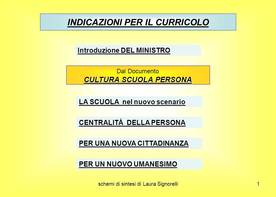 schemi di sintesi di Laura Signorelli1 Dal Documento CULTURA SCUOLA PERSONA LA SCUOLA nel nuovo scenario CENTRALITÀ DELLA PERSONA PER UNA NUOVA CITTAD