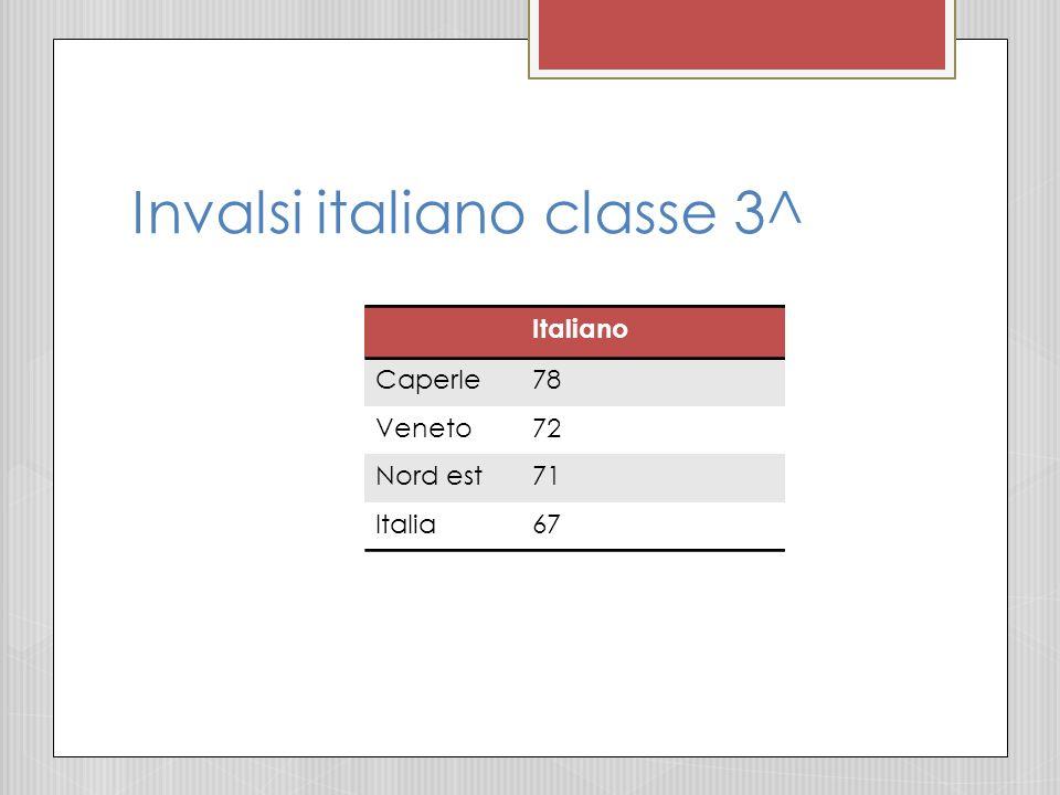 Invalsi matematica classe 3^ Matematica Caperle66 Veneto62 Nord est61 Italia57