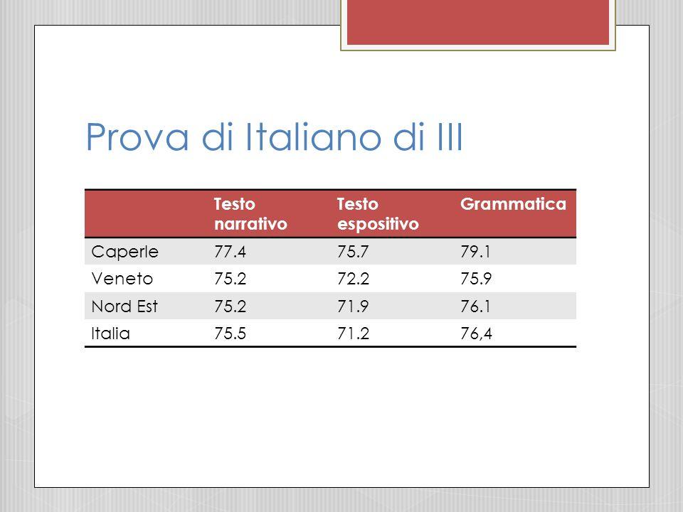 Prova di Italiano di III Testo narrativo Testo espositivo Grammatica Caperle77.475.779.1 Veneto75.272.275.9 Nord Est75.271.976.1 Italia75.571.276,4