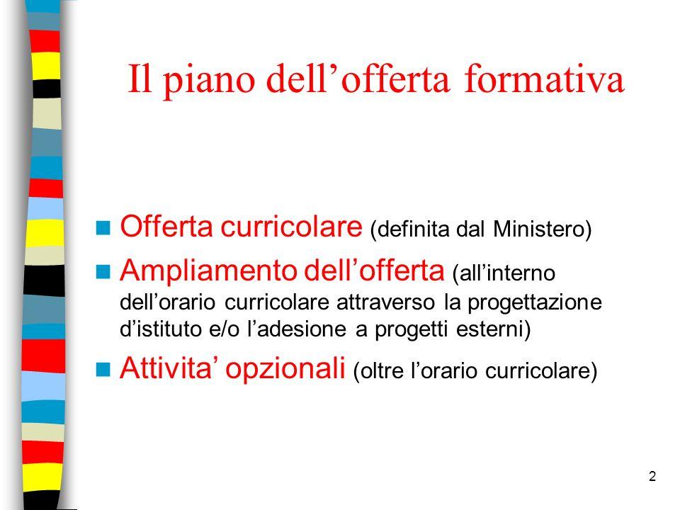2 Il piano dellofferta formativa Offerta curricolare (definita dal Ministero) Ampliamento dellofferta (allinterno dellorario curricolare attraverso la