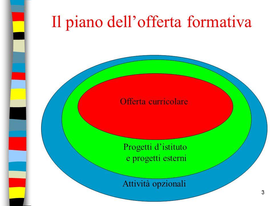 3 Il piano dellofferta formativa Attività opzionali Progetti distituto e progetti esterni Offerta curricolare