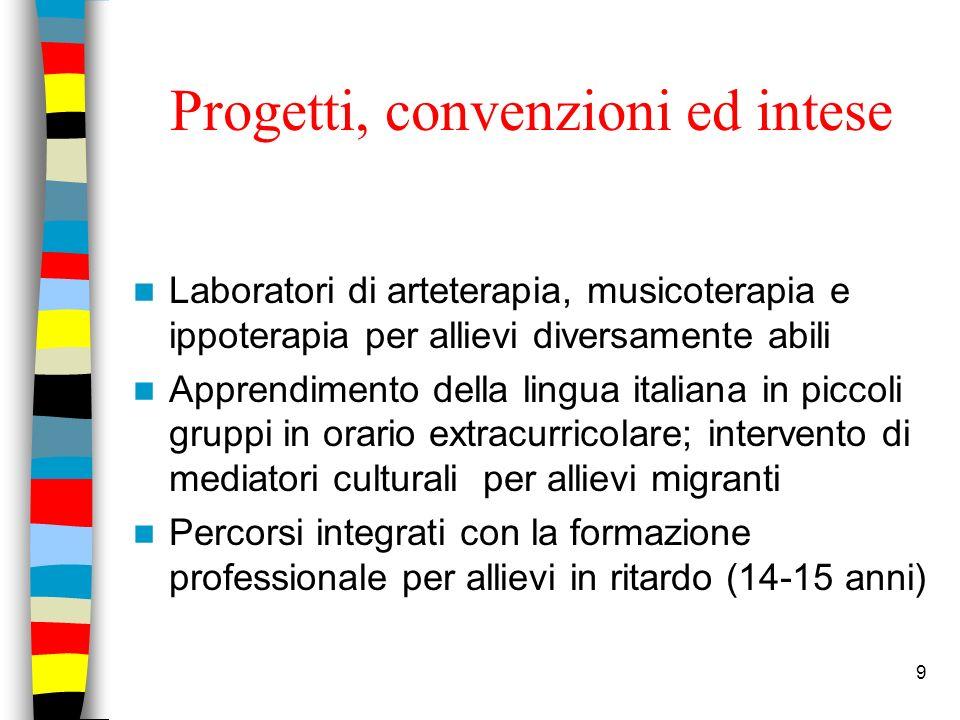 9 Progetti, convenzioni ed intese Laboratori di arteterapia, musicoterapia e ippoterapia per allievi diversamente abili Apprendimento della lingua ita