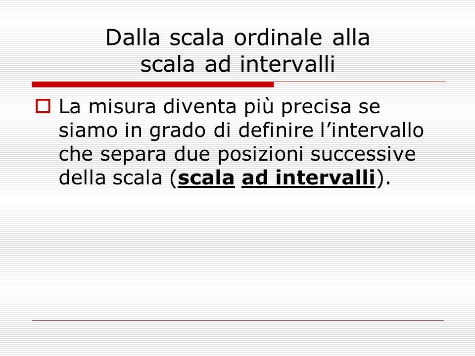Dalla scala ordinale alla scala ad intervalli La misura diventa più precisa se siamo in grado di definire lintervallo che separa due posizioni success