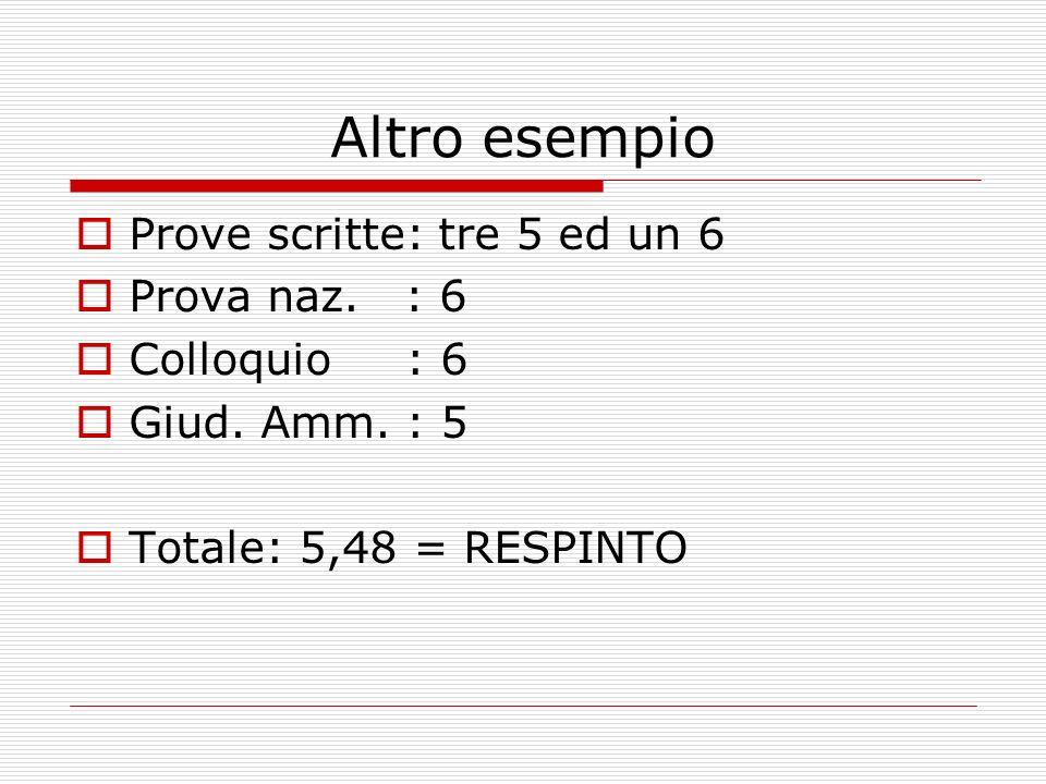 Altro esempio Prove scritte: tre 5 ed un 6 Prova naz. : 6 Colloquio : 6 Giud. Amm. : 5 Totale: 5,48 = RESPINTO