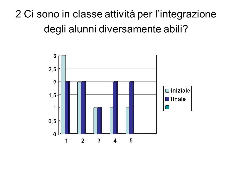 2 Ci sono in classe attività per lintegrazione degli alunni diversamente abili