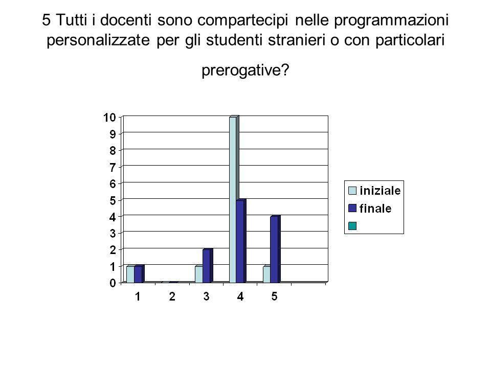5 Tutti i docenti sono compartecipi nelle programmazioni personalizzate per gli studenti stranieri o con particolari prerogative