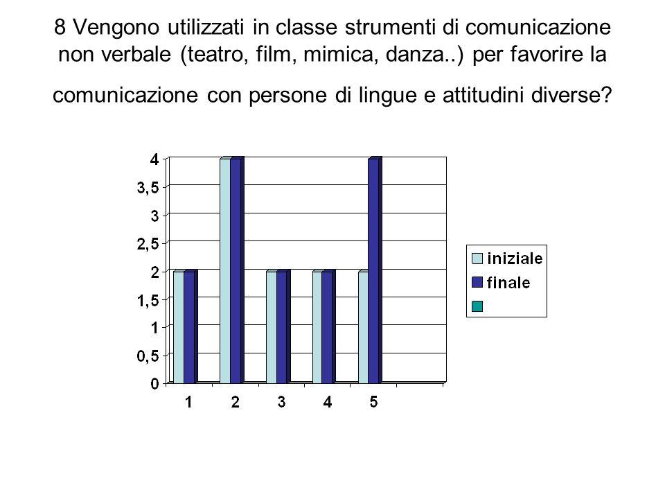 8 Vengono utilizzati in classe strumenti di comunicazione non verbale (teatro, film, mimica, danza..) per favorire la comunicazione con persone di lingue e attitudini diverse