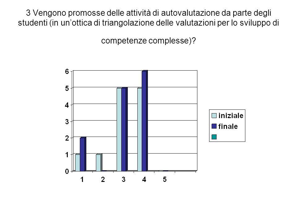 3 Vengono promosse delle attività di autovalutazione da parte degli studenti (in unottica di triangolazione delle valutazioni per lo sviluppo di competenze complesse)