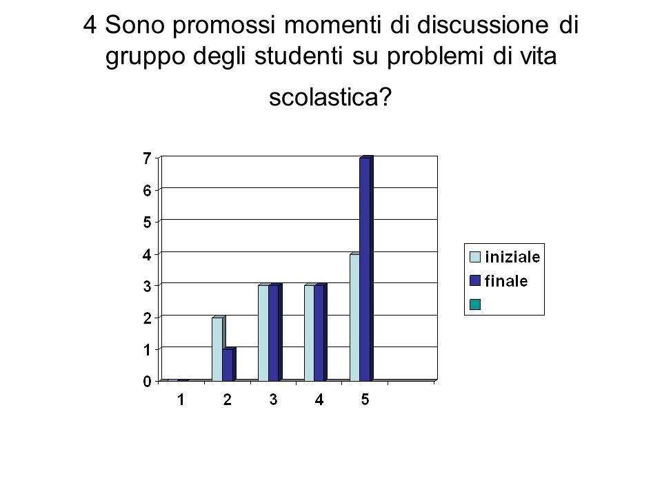 4 Sono promossi momenti di discussione di gruppo degli studenti su problemi di vita scolastica