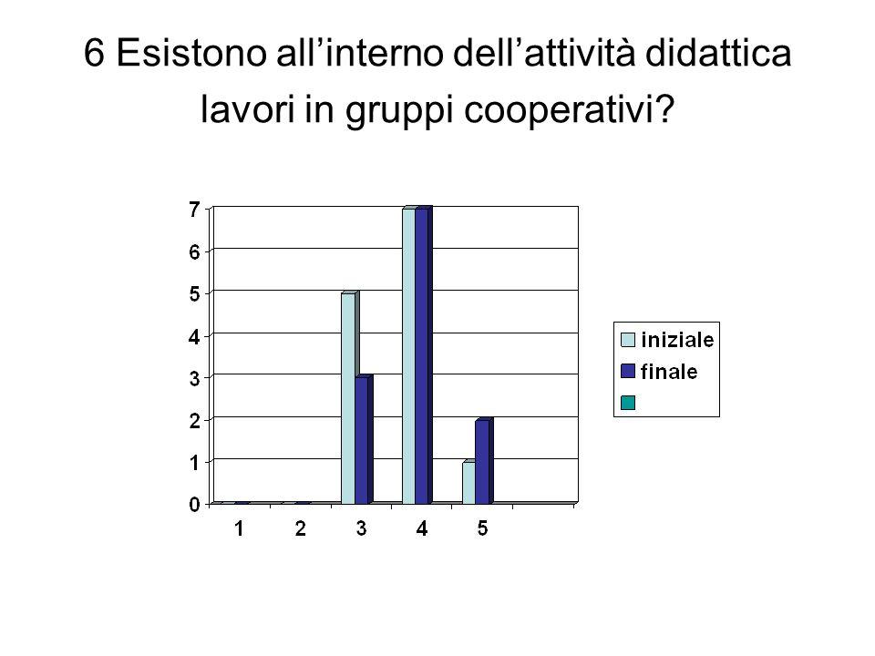 6 Esistono allinterno dellattività didattica lavori in gruppi cooperativi