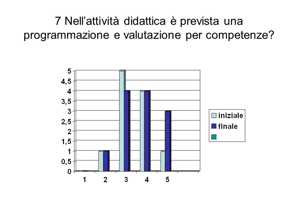 7 Nellattività didattica è prevista una programmazione e valutazione per competenze