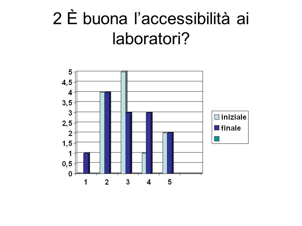 2 È buona laccessibilità ai laboratori