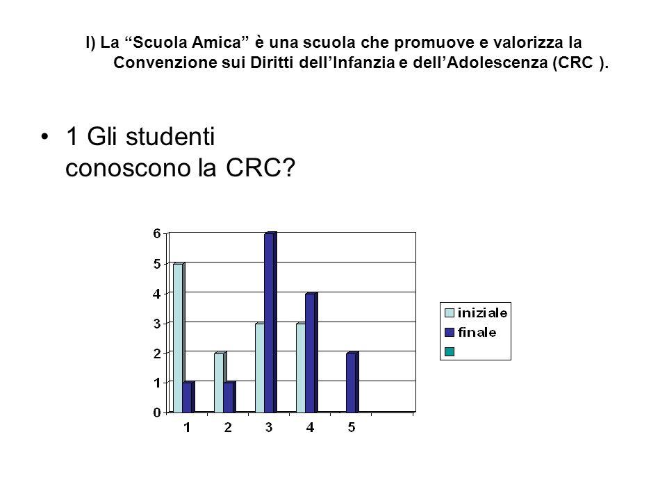 3 Sono stati fatti dei progetti di riflessione e discussione in classe relativi alla CRC e ad altre Carte Internazionali?