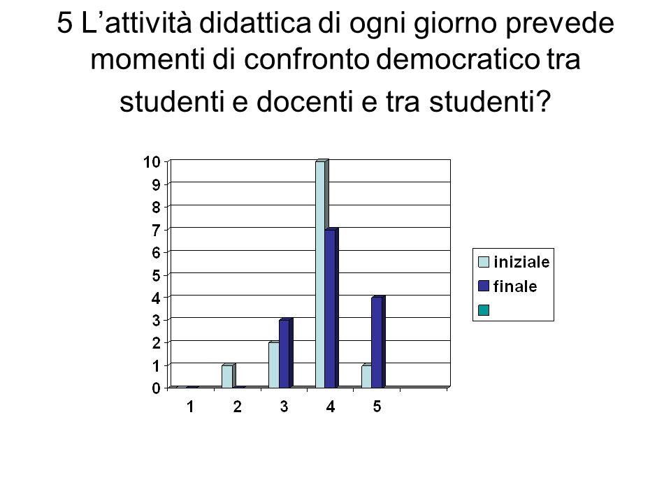 5 Lattività didattica di ogni giorno prevede momenti di confronto democratico tra studenti e docenti e tra studenti