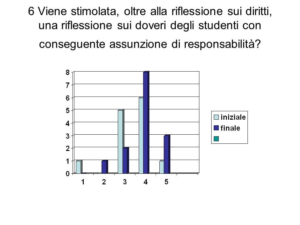 6 Viene stimolata, oltre alla riflessione sui diritti, una riflessione sui doveri degli studenti con conseguente assunzione di responsabilità