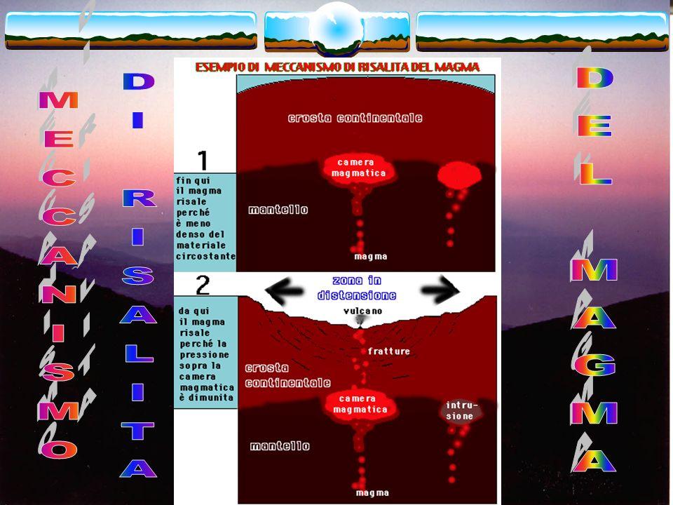 La risalita del magma In ogni caso, perché il magma raggiunga la superficie terrestre si deve rompere la situazione di equilibrio creatasi tra il liqu
