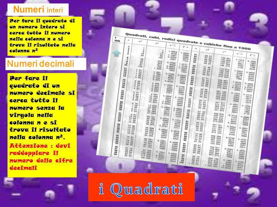 Numeri interi Per fare il quadrato di un numero decimale si cerca tutto il numero senza la virgola nella colonna n e si trova il risultato nella colon