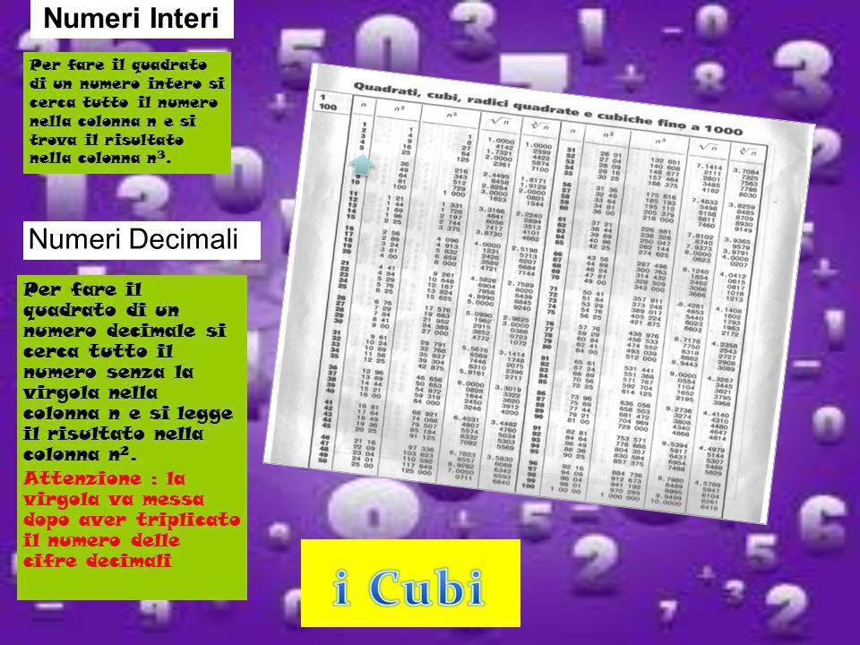 Numeri Interi Per fare il quadrato di un numero decimale si cerca tutto il numero senza la virgola nella colonna n e si legge il risultato nella colon