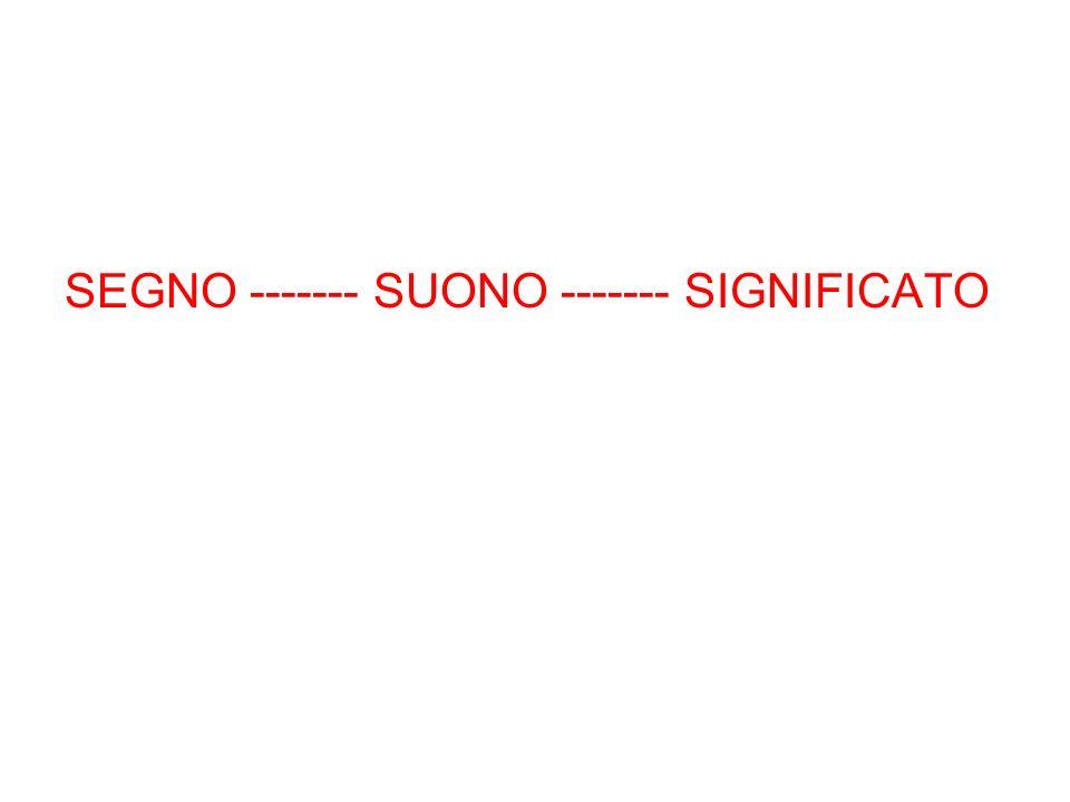 CONCETTO DI NUMERO Non cè corrispondenza tra simbolo e quantità Non cè comparazione tra quantità uguali e diverse