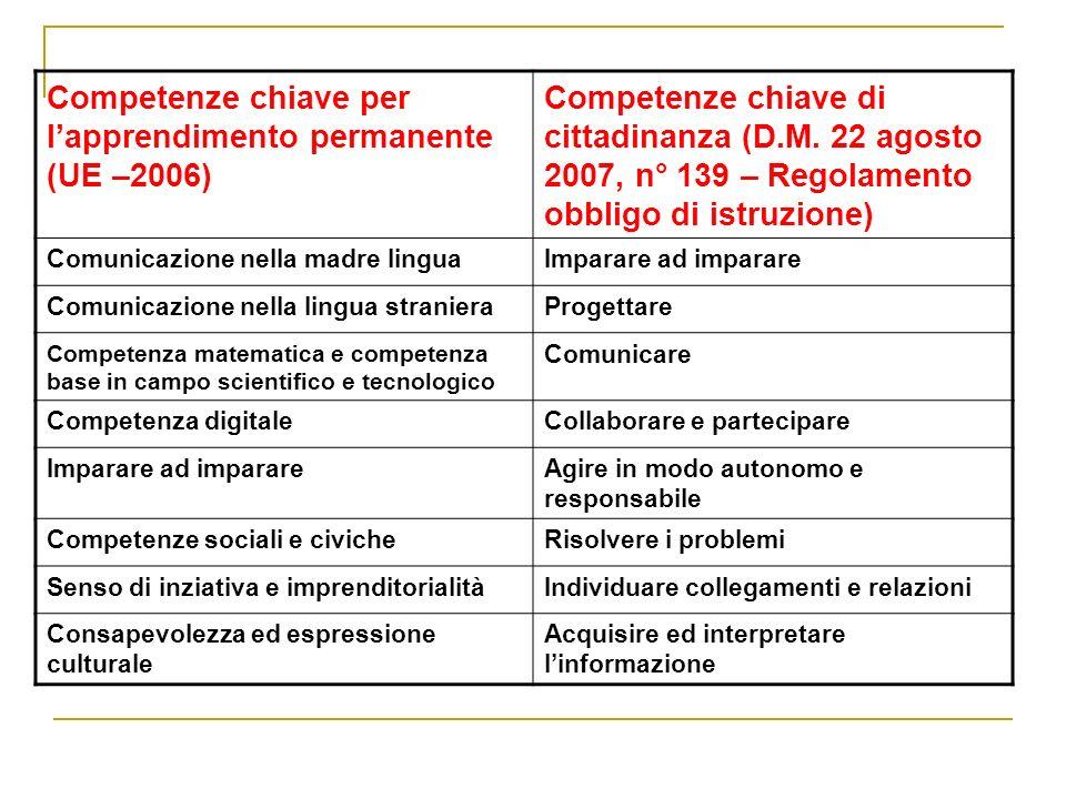 Competenze chiave per lapprendimento permanente (UE –2006) Competenze chiave di cittadinanza (D.M.