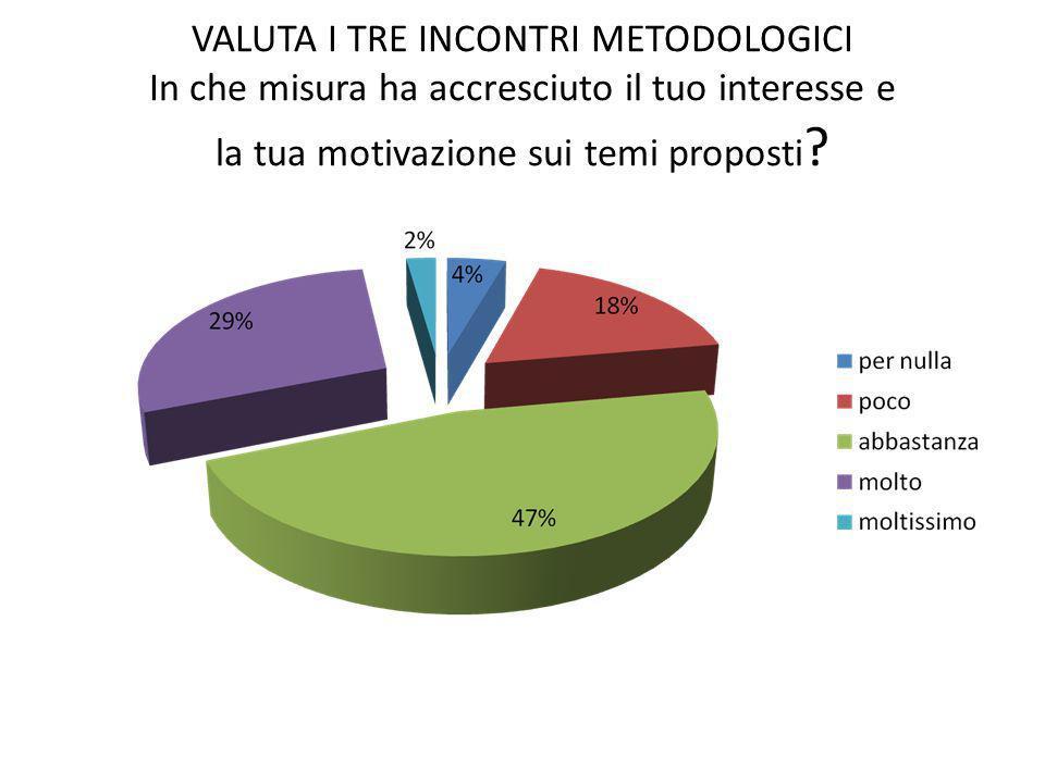 VALUTA I TRE INCONTRI METODOLOGICI In che misura ha accresciuto il tuo interesse e la tua motivazione sui temi proposti ?