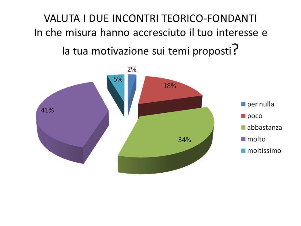 VALUTA I DUE INCONTRI TEORICO-FONDANTI In che misura hanno accresciuto il tuo interesse e la tua motivazione sui temi proposti ?