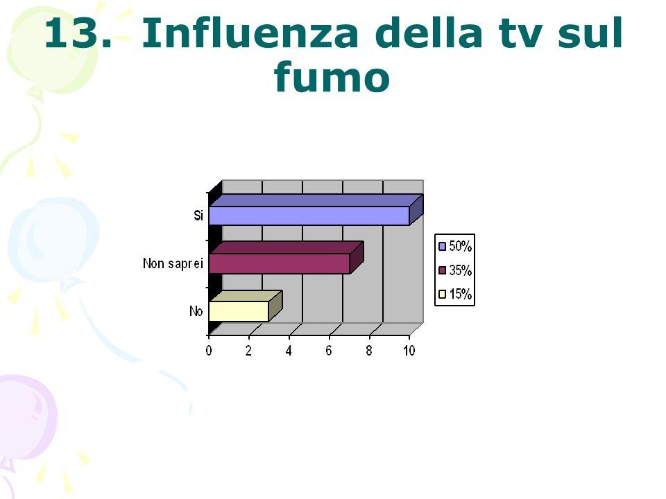 13. Influenza della tv sul fumo