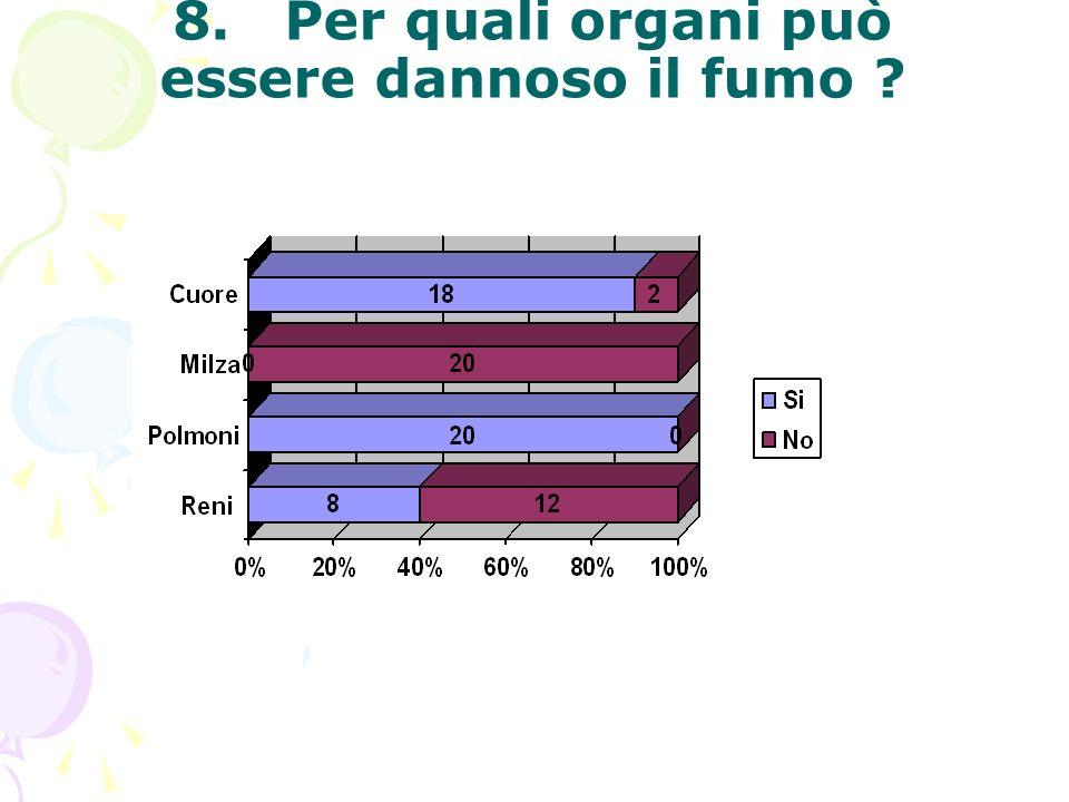 8. Per quali organi può essere dannoso il fumo
