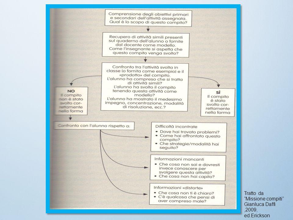 Tratto da Missione compiti Gianluca Daffi,2009, ed.Erickson