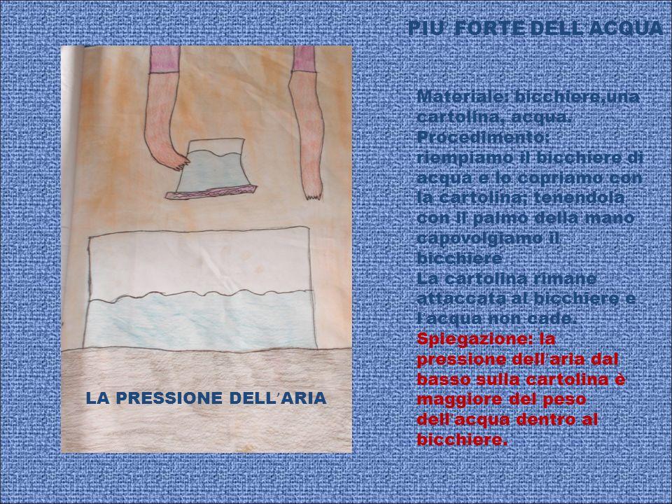 LA PRESSIONE DELL ARIA PIU FORTE DELL ACQUA Materiale: bicchiere,una cartolina, acqua. Procedimento: riempiamo il bicchiere di acqua e lo copriamo con