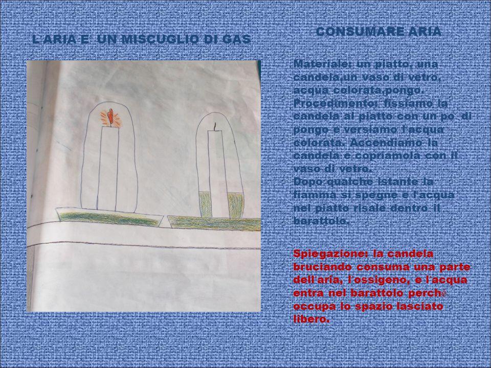 L ARIA E UN MISCUGLIO DI GAS CONSUMARE ARIA Materiale: un piatto, una candela,un vaso di vetro, acqua colorata,pongo. Procedimento: fissiamo la candel
