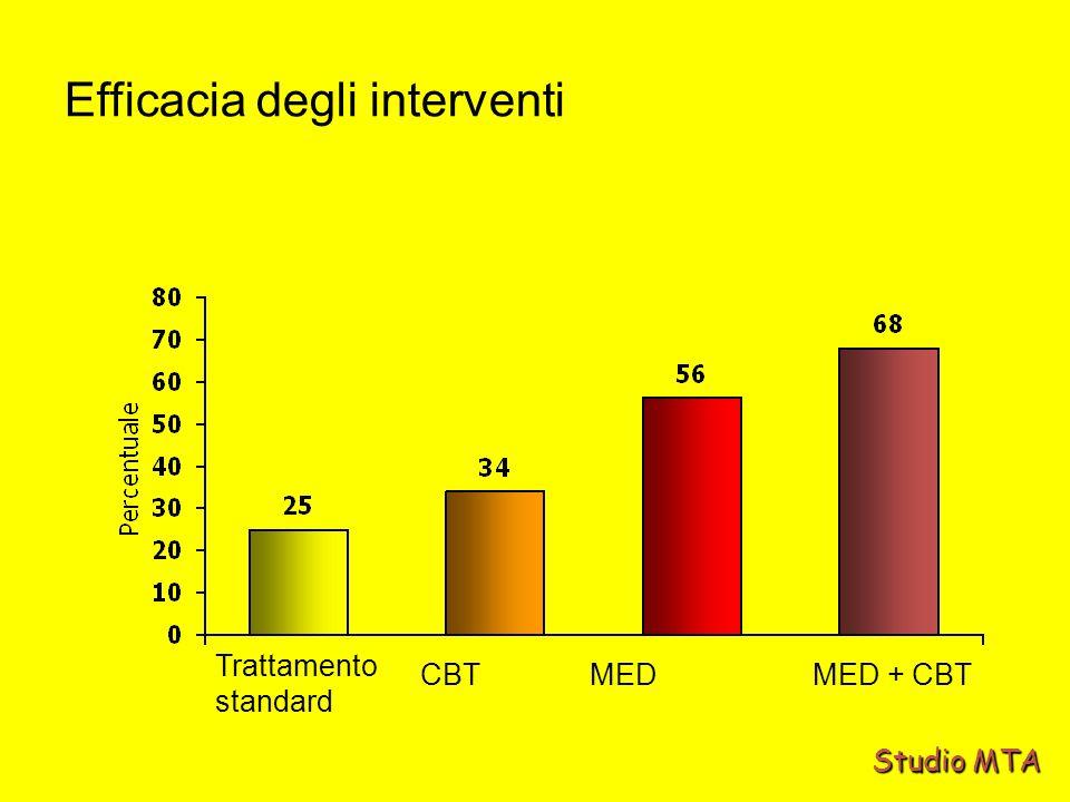 Trattamento standard MEDMED + CBTCBT Studio MTA Efficacia degli interventi