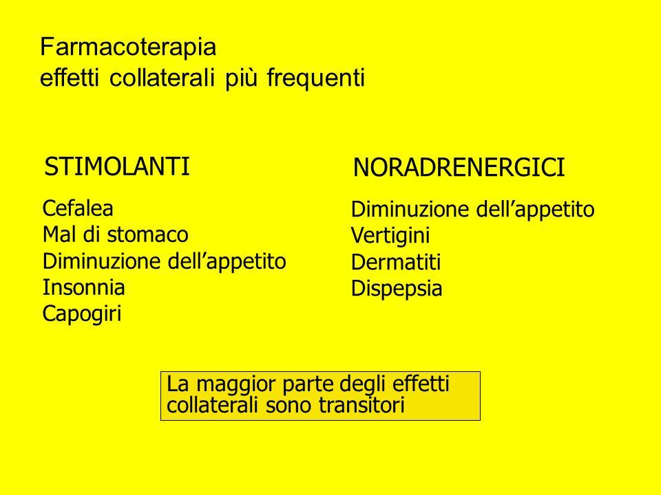 La maggior parte degli effetti collaterali sono transitori NORADRENERGICI Diminuzione dellappetito Vertigini Dermatiti Dispepsia STIMOLANTI Cefalea Ma