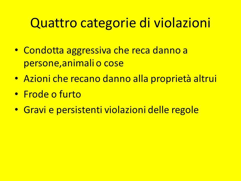 Quattro categorie di violazioni Condotta aggressiva che reca danno a persone,animali o cose Azioni che recano danno alla proprietà altrui Frode o furt