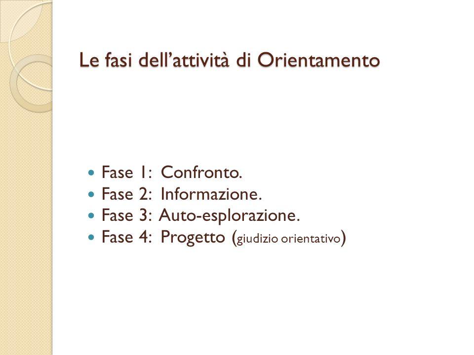 Le fasi dellattività di Orientamento Fase 1: Confronto. Fase 2: Informazione. Fase 3: Auto-esplorazione. Fase 4: Progetto ( giudizio orientativo )