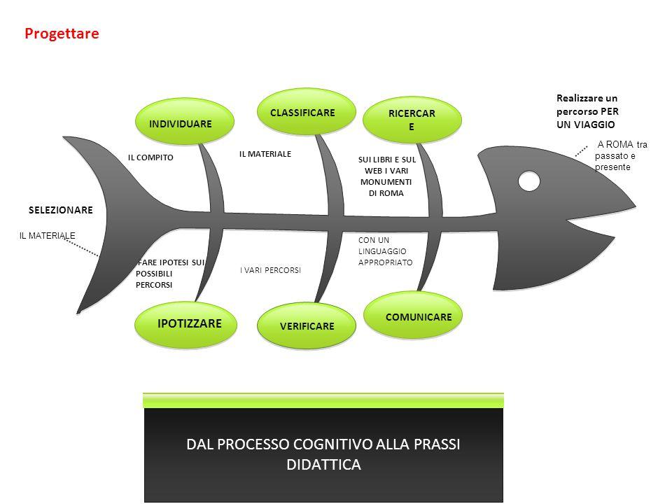 Progettare per competenze Partire dai processi cognitivi RICERCARE CLASSIFICARE INDIVIDUARE SELEZIONARE IPOTIZZARE VERIFICARE COMUNICARE Un percorso per una gita a Roma