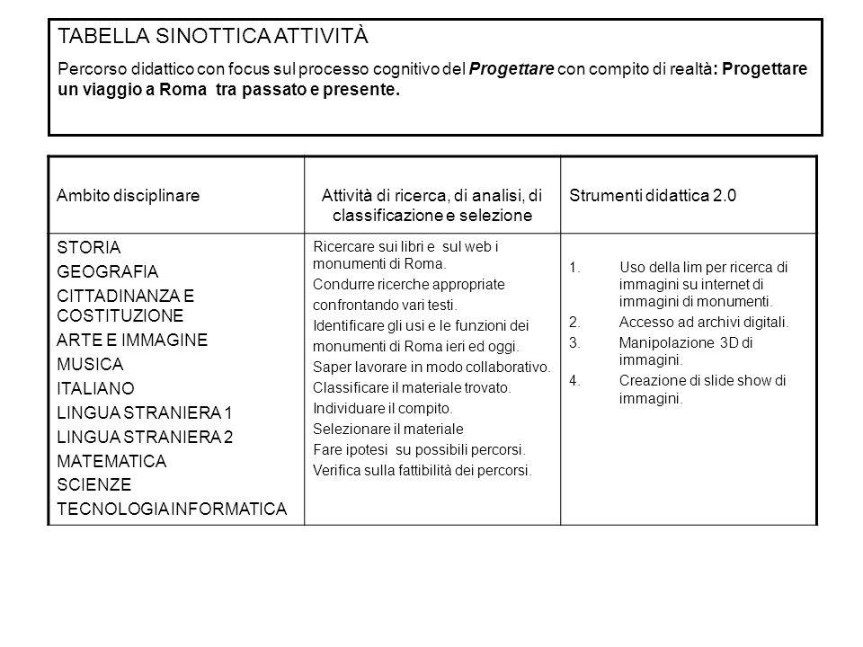 Ambito disciplinareAttività ESPLORATIVE, OSSERVATIVE E DESCRITTIVE Strumenti didattica 2.0 STORIA GEOGRAFIA CITTADINANZA E COSTITUZIONE ARTE E IMMAGINE MUSICA ITALIANO LINGUA STRANIERA 1 LINGUA STRANIERA 2 MATEMATICA SCIENZE TECNOLOGIA INFORMATICA Scegliere tra i i vari percorsi individuati un percorso fattibile per un viaggio a Roma tra passato e presente.