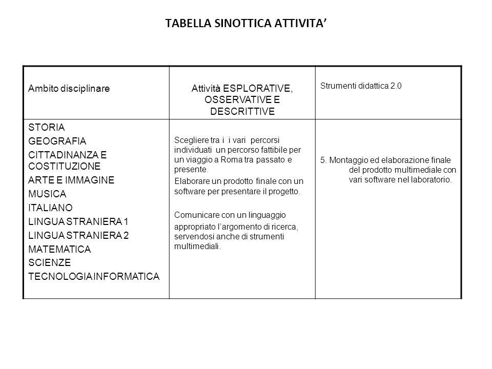 Ambito disciplinareAttività ESPLORATIVE, OSSERVATIVE E DESCRITTIVE Strumenti didattica 2.0 STORIA GEOGRAFIA CITTADINANZA E COSTITUZIONE ARTE E IMMAGIN