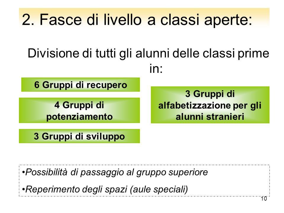 10 Divisione di tutti gli alunni delle classi prime in: 6 Gruppi di recupero 4 Gruppi di potenziamento 3 Gruppi di sviluppo 3 Gruppi di alfabetizzazio